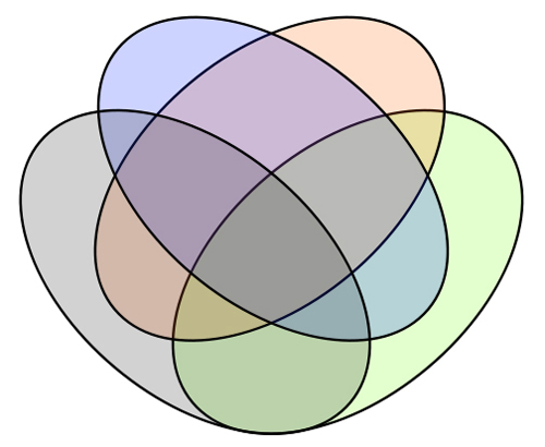 Discover The Beauty Of Extreme Venn Diagrams New Scientist
