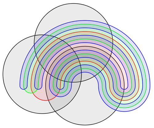 Discover the beauty of extreme venn diagrams new scientist the stretching method starts to fall apart once you reach six sets the sets start to layer back and forth and you end up with the kind of geometric ccuart Image collections