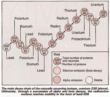 The chain decay of uranium-238