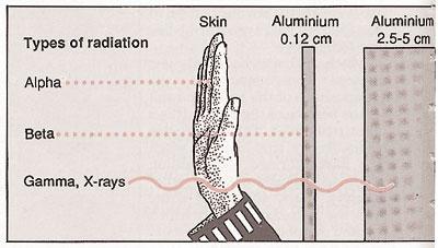 Radiation travelling through matter