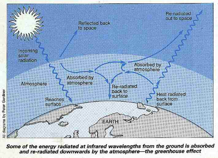 Explaining the greenhouse effect
