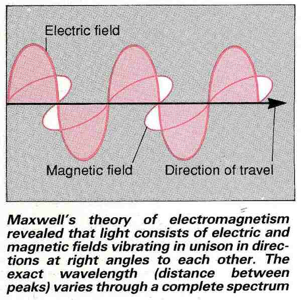 Maxwell's theory of electro magnetism