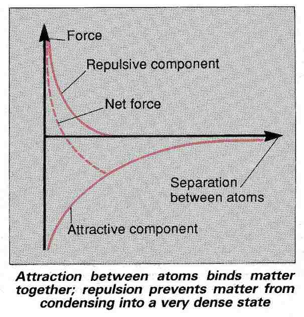 Attracting and repulsing atoms
