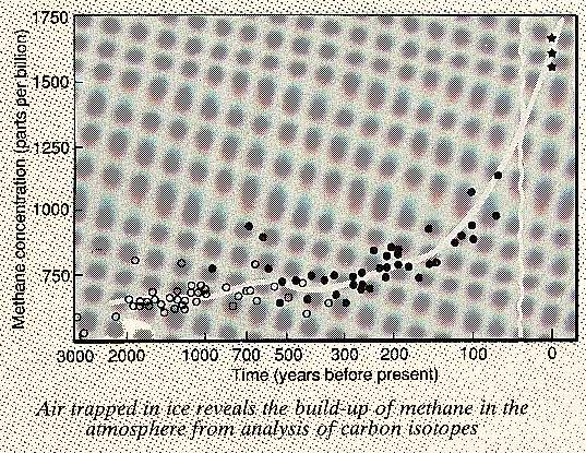 Methane in the atmoshpere