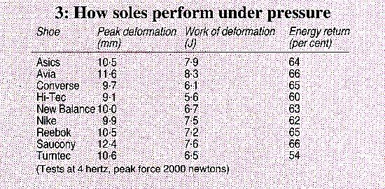 How soles perform under pressure
