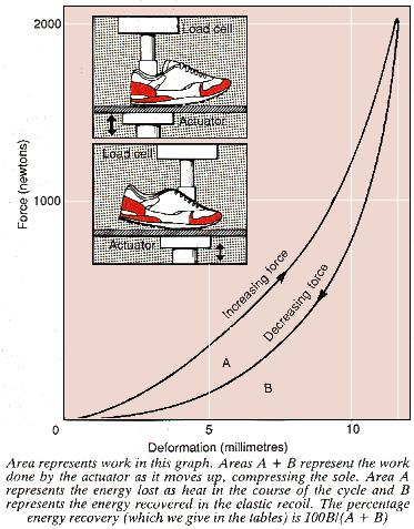 Deformation of a running shoe