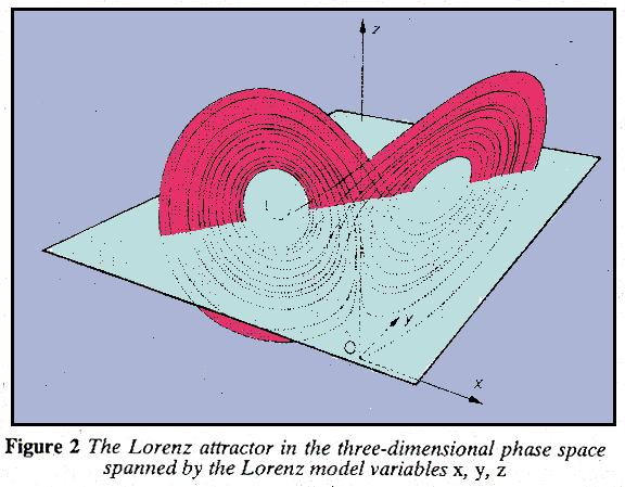 The Lorenz Attracter