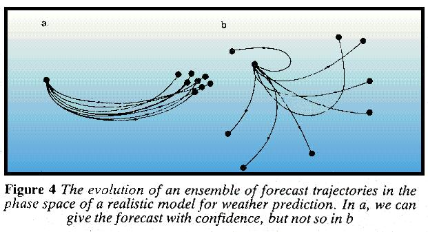 An ensemble of forecast trajectories