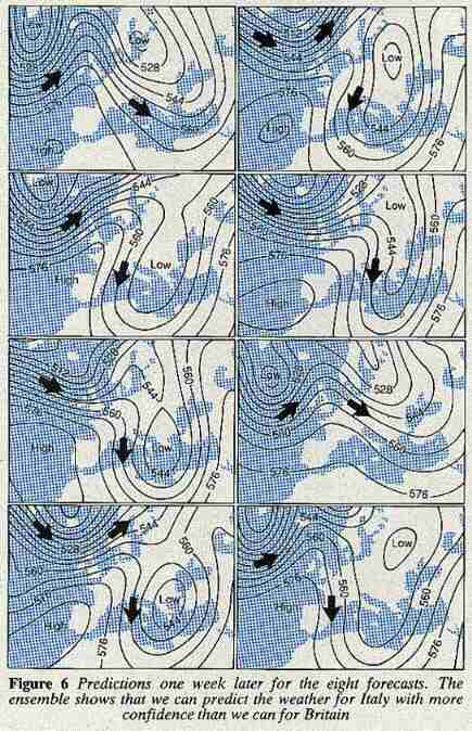 Eight forecasts of weather prediction-2