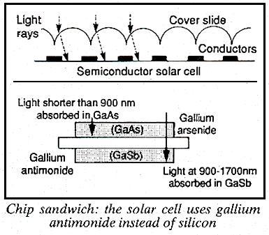 Double gallium solar cell