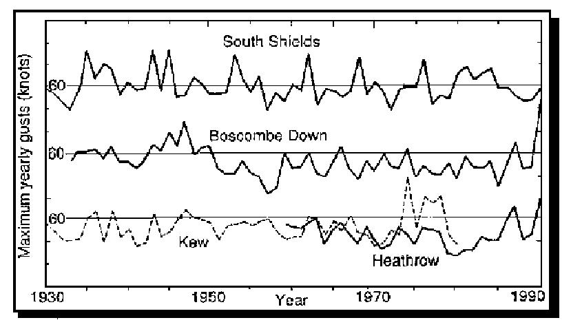 Windspeeds in the UK, 1930-1990