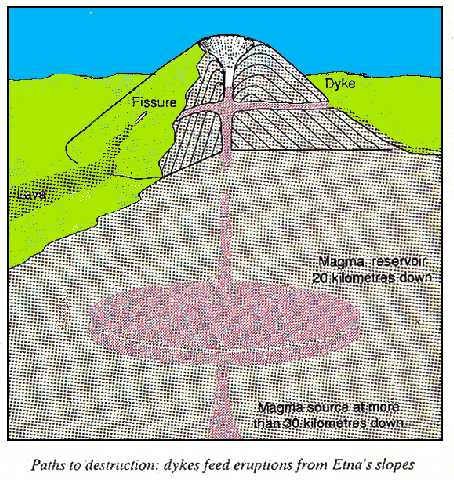 Effects fo dykes on Etna eruptions