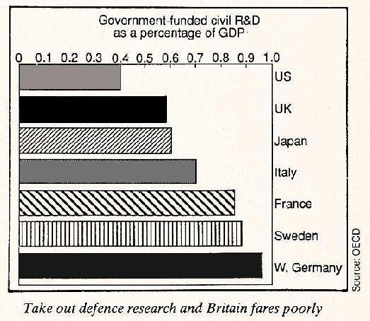 European R & D spending, 1990