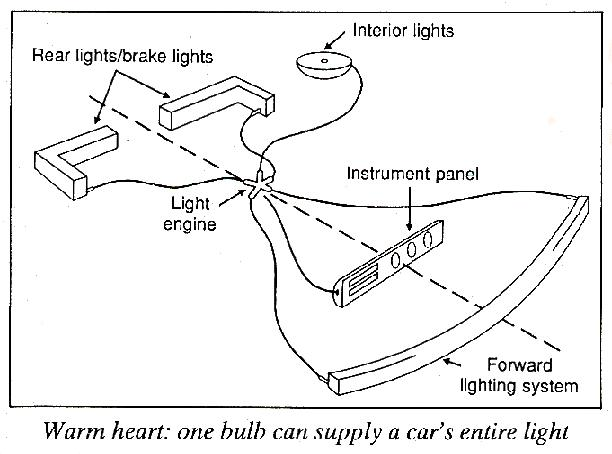 Single light source for cars