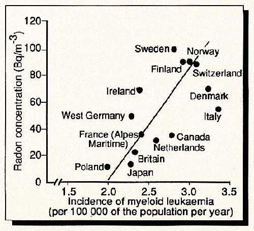 Incidence of myeloid leukaemia, 1990