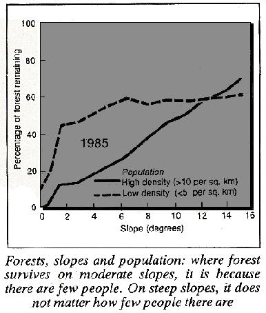 Population and Madagascar rainforest, 1985