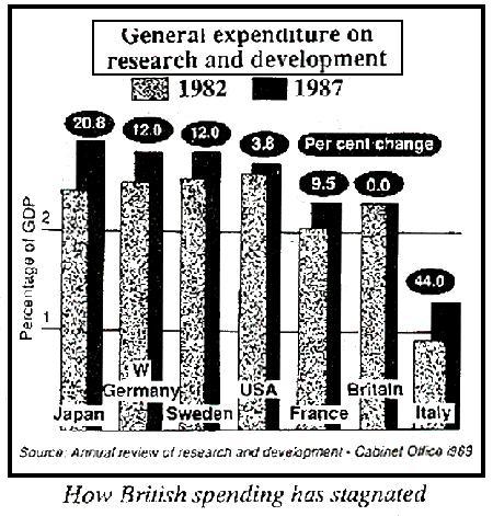 British research spending, 1982-87