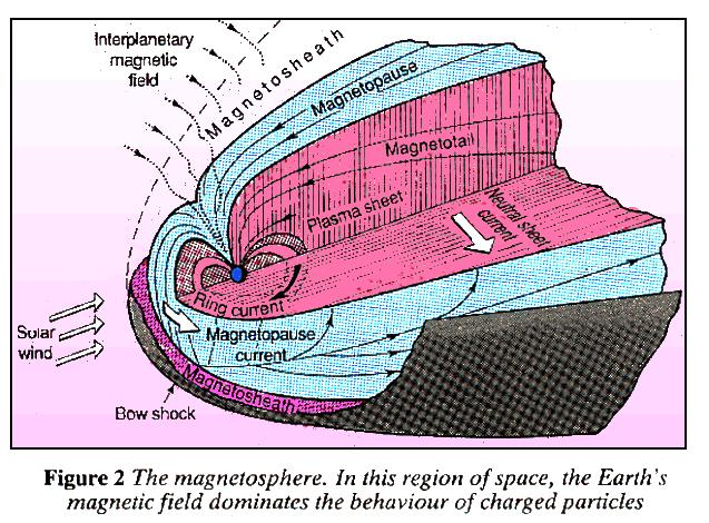 Structure of the magnetosphere