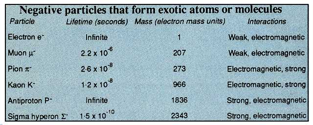 Negative particles forming exotic atoms
