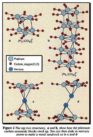 Mercury and platinum-carbon monoxide