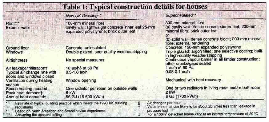 Construction details for houses