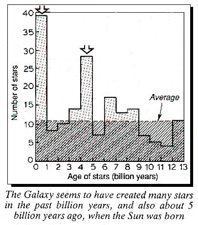 Creation of stars in the galaxy