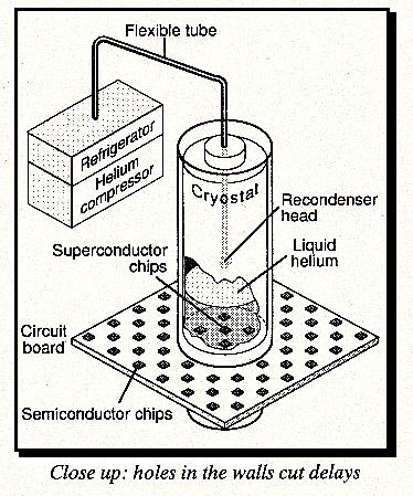 Compact cooler for superconductors