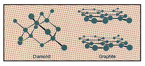 Diamond and graphite structures