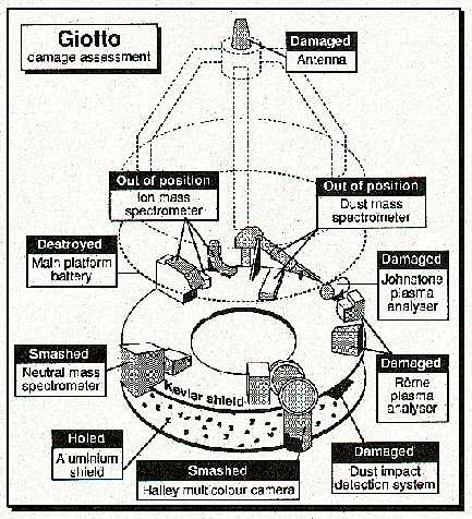 Damage assessment of the Giotto probe
