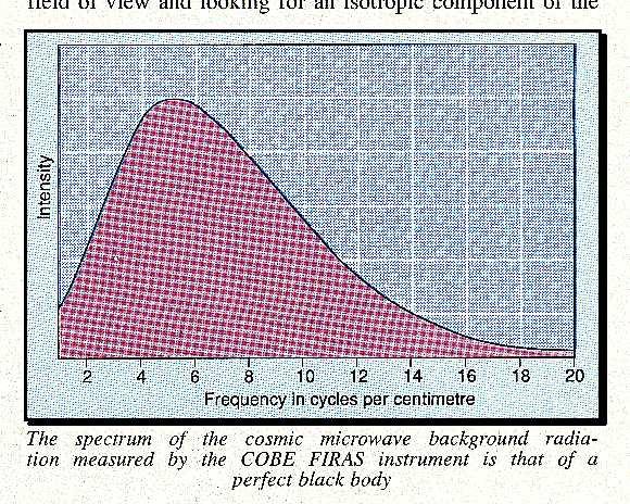 Spectrum of a cosmic microwave