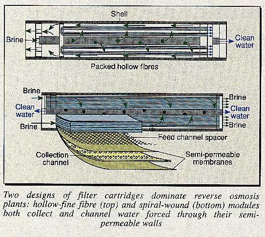 Two designs of water filler cartridges