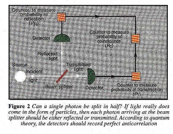 Splitting a single photon