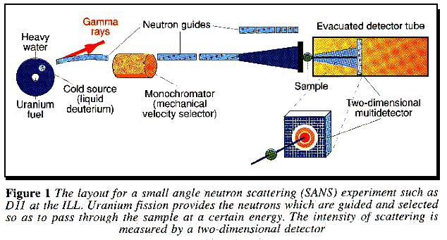 Small angle neutron scanning (SANS) experiment