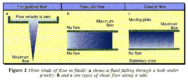 Three kinds of flow in fluids