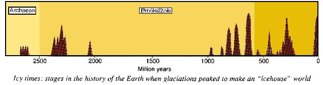 Stages in the glaciation of Earth