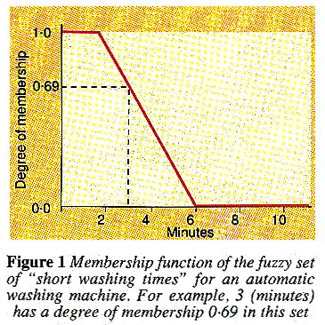 Membership function of the fuzzy set