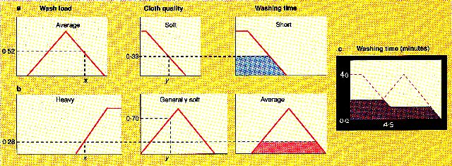 Timing the washing with fuzzy logic