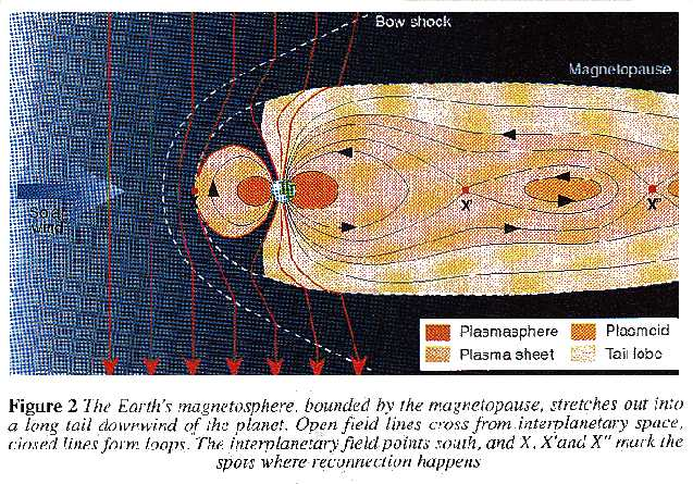 The Earth's magnetosphere