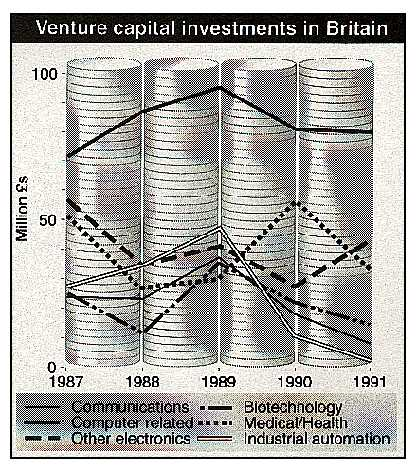 Venture capital investments in Britain (1987-1991)