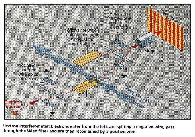 Electron interferometer
