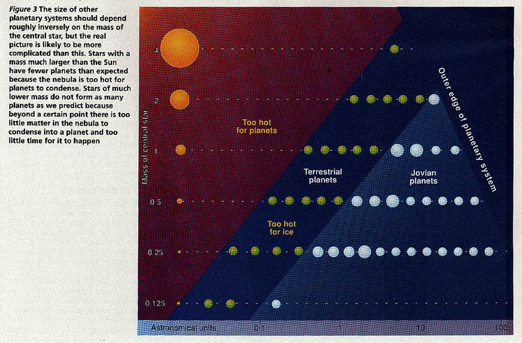 Size of planetary systems