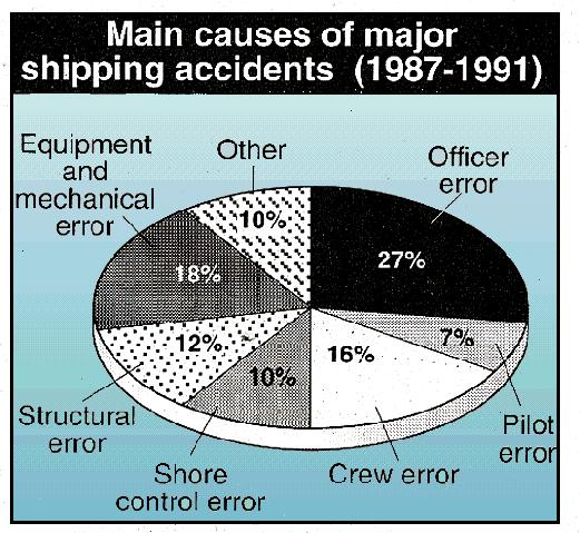 Causes of Shipping Accidents