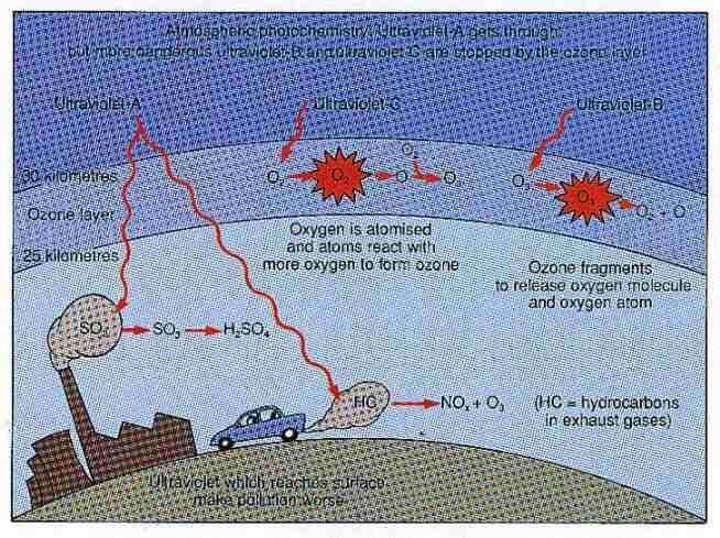 Atmospheric photochemistry