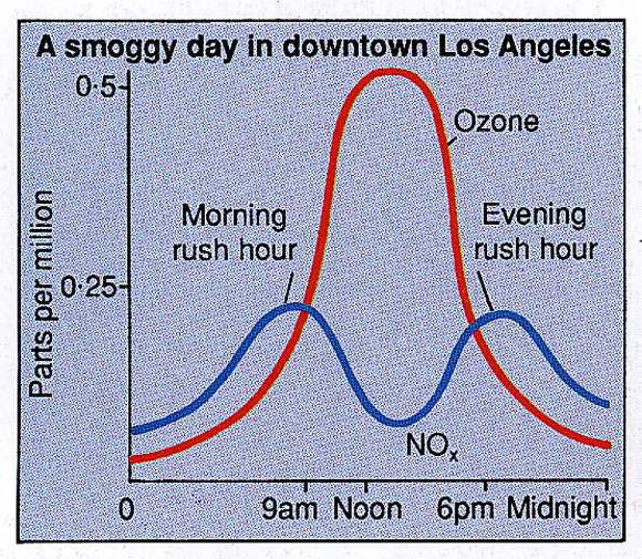 A smoggy day in Los Angeles
