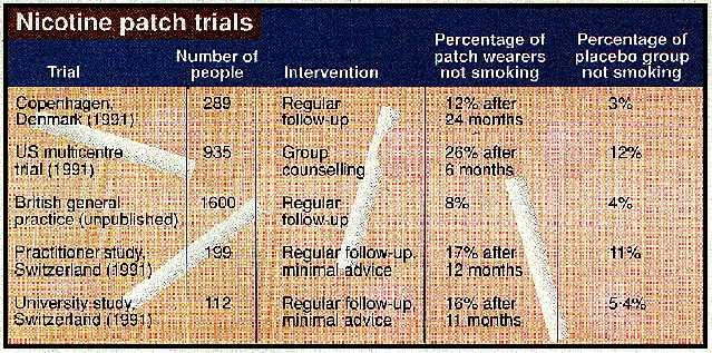 Nicotine Patch Trials