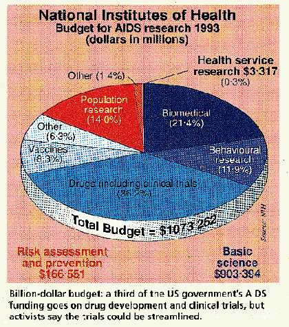 Aids Research Budget