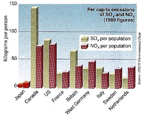 Per capita emissions of 50 x and NO x (1989)