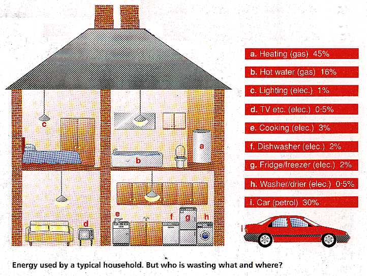 Energy use in a typical household