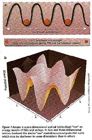 One-dimensional optical lattice