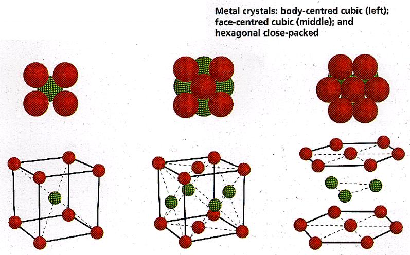 Types of metal crystals